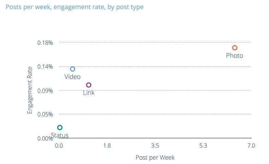 posts per week and engagement rate